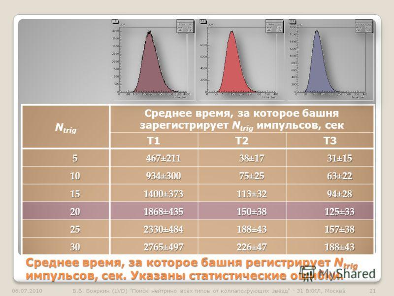 Среднее время, за которое башня регистрирует N trig импульсов, сек. Указаны статистические ошибки. N trig Среднее время, за которое башня зарегистрирует N trig импульсов, сек T1T2T3 5467±21138±1731±15 10934±30075±2563±22 151400±373113±3294±28 201868±
