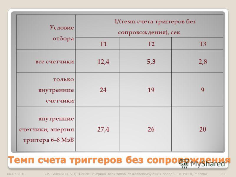 Темп счета триггеров без сопровождения Условие отбора 1/(темп счета триггеров без сопровождения), сек Т1Т2Т3 все счетчики 12,45,32,8 только внутренние счетчики 24199 внутренние счетчики; энергия триггера 6–8 МэВ 27,42620 06.07.201023В.В. Бояркин (LVD