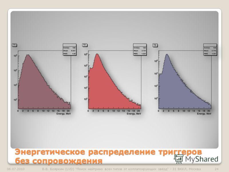 Энергетическое распределение триггеров без сопровождения 06.07.201024В.В. Бояркин (LVD) Поиск нейтрино всех типов от коллапсирующих звёзд - 31 ВККЛ, Москва
