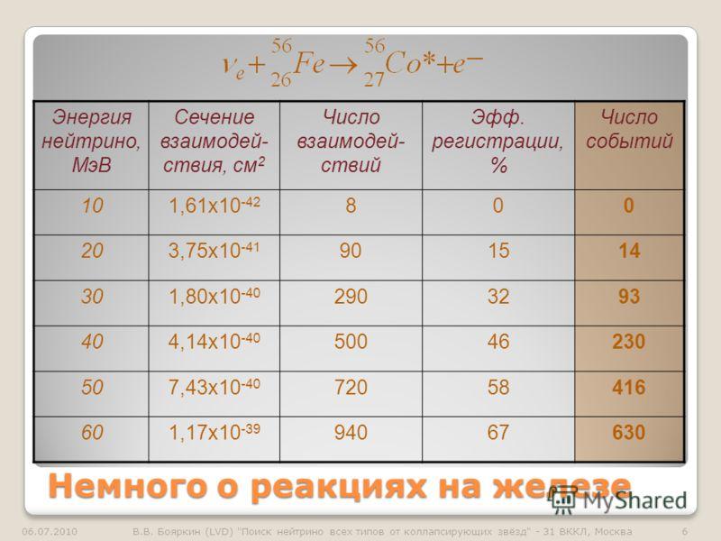 Немного о реакциях на железе Энергия нейтрино, МэВ Сечение взаимодей- ствия, см 2 Число взаимодей- ствий Эфф. регистрации, % Число событий 101,61x10 -42 800 203,75x10 -41 901514 301,80x10 -40 2903293 404,14x10 -40 50046230 507,43x10 -40 72058416 601,