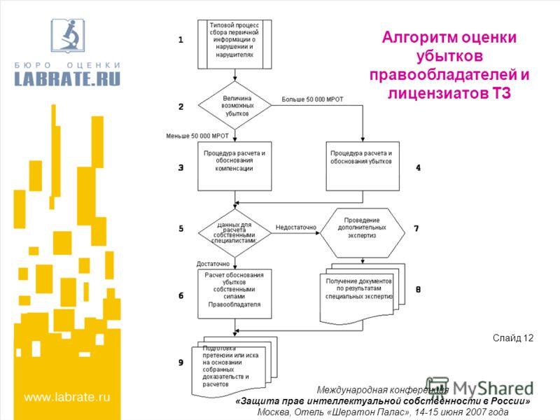 Алгоритм оценки убытков правообладателей и лицензиатов ТЗ Международная конференция «Защита прав интеллектуальной собственности в России» Москва, Отель «Шератон Палас», 14-15 июня 2007 года Слайд 12