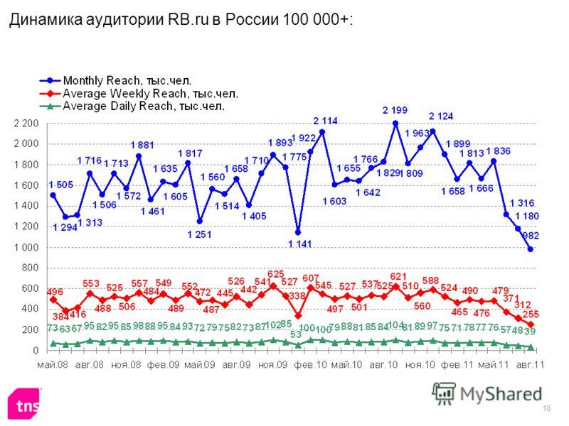 10 Динамика аудитории RB.ru в России 100 000+:
