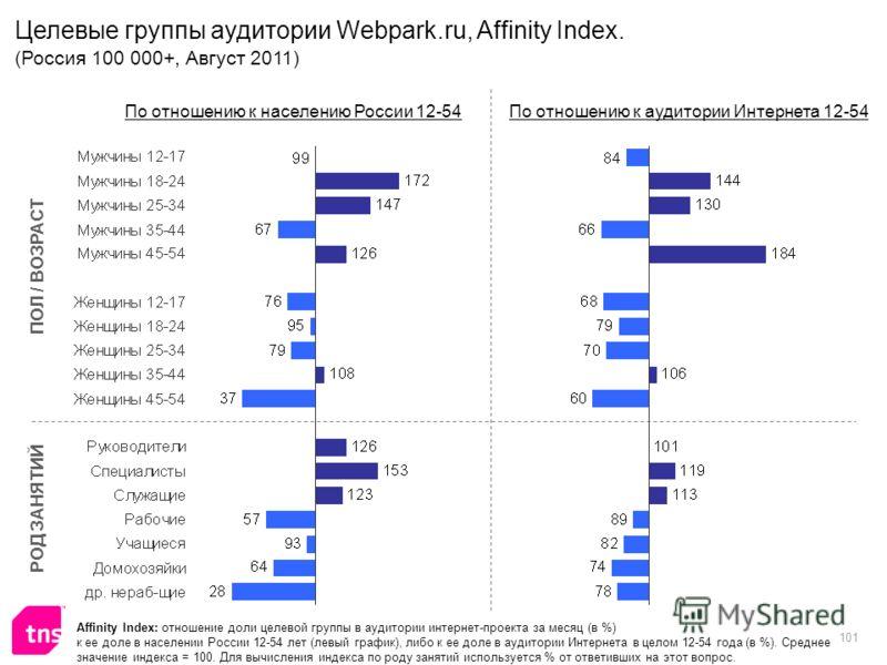 101 Affinity Index: отношение доли целевой группы в аудитории интернет-проекта за месяц (в %) к ее доле в населении России 12-54 лет (левый график), либо к ее доле в аудитории Интернета в целом 12-54 года (в %). Среднее значение индекса = 100. Для вы