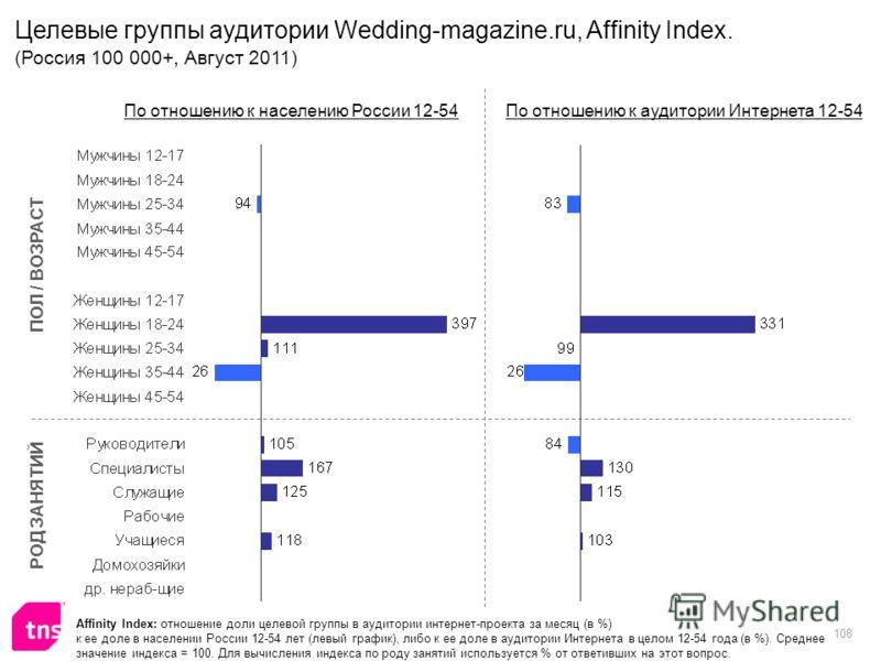 108 Affinity Index: отношение доли целевой группы в аудитории интернет-проекта за месяц (в %) к ее доле в населении России 12-54 лет (левый график), либо к ее доле в аудитории Интернета в целом 12-54 года (в %). Среднее значение индекса = 100. Для вы