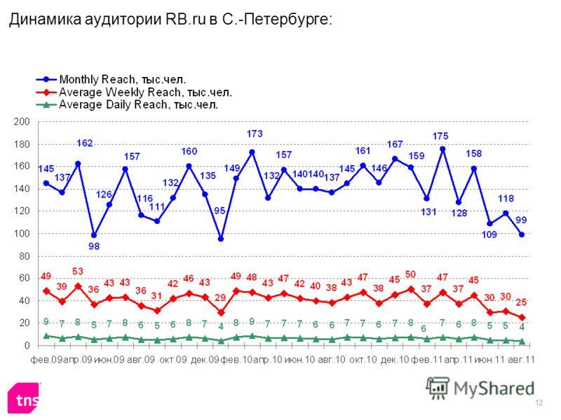 12 Динамика аудитории RB.ru в С.-Петербурге: