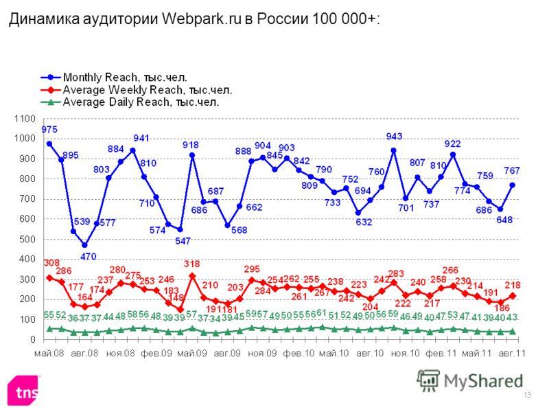 13 Динамика аудитории Webpark.ru в России 100 000+: