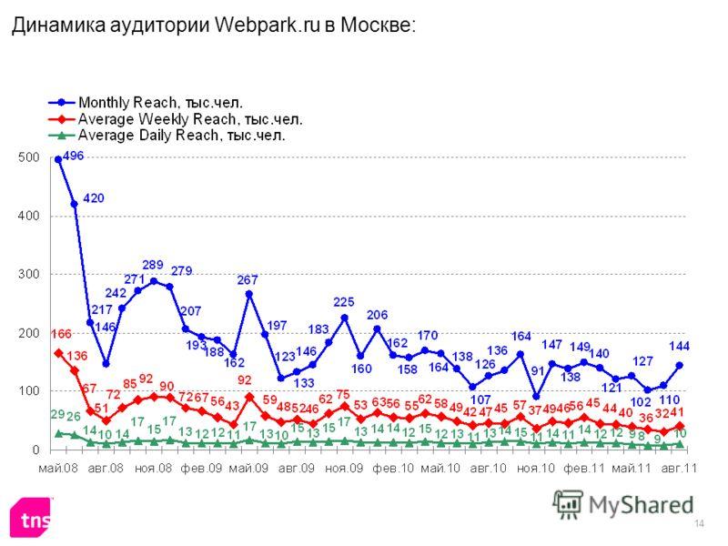 14 Динамика аудитории Webpark.ru в Москве: