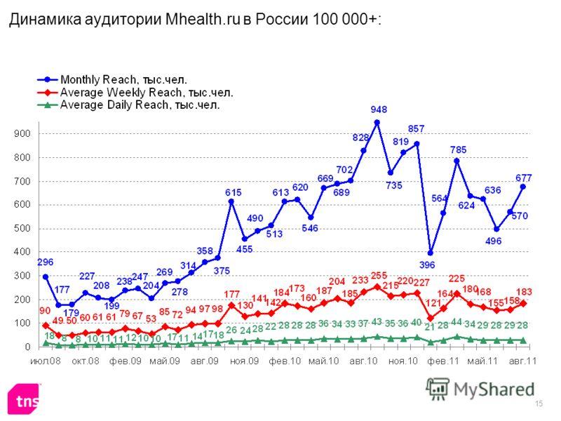 15 Динамика аудитории Mhealth.ru в России 100 000+: