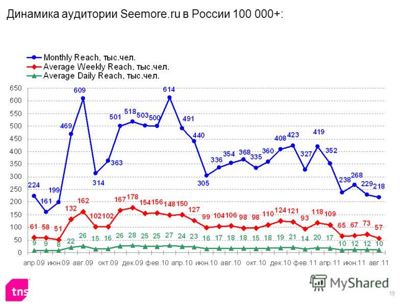 19 Динамика аудитории Seemore.ru в России 100 000+: