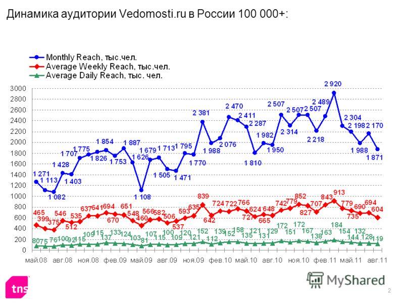 2 Динамика аудитории Vedomosti.ru в России 100 000+: