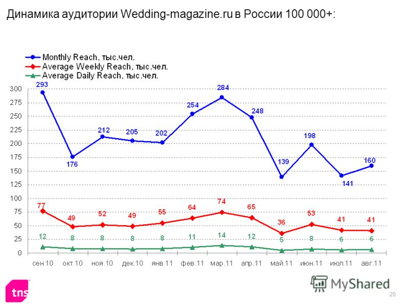 20 Динамика аудитории Wedding-magazine.ru в России 100 000+: