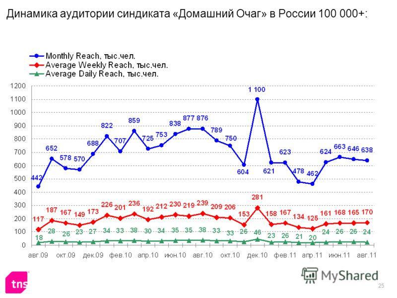 25 Динамика аудитории синдиката «Домашний Очаг» в России 100 000+: