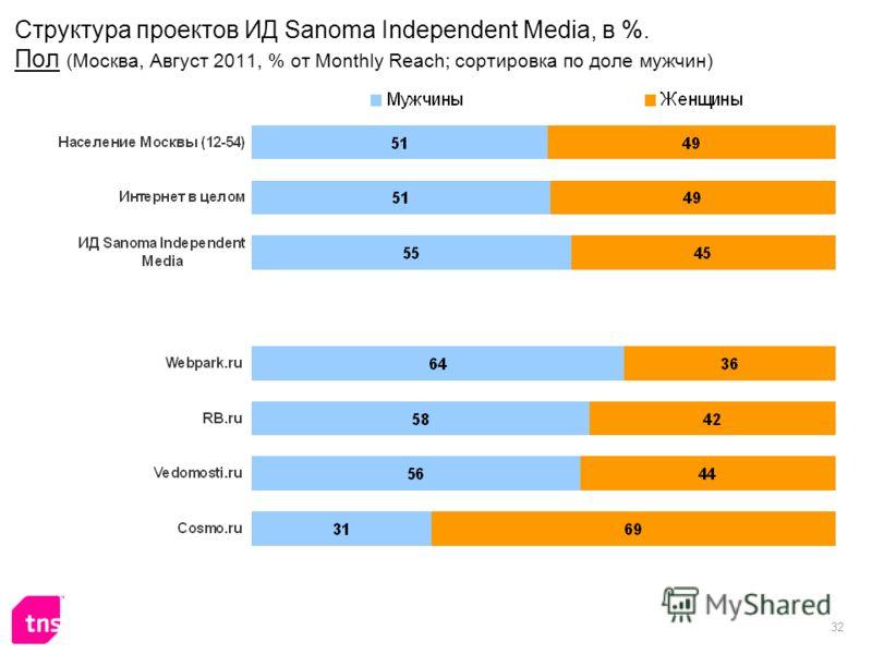 32 Структура проектов ИД Sanoma Independent Media, в %. Пол (Москва, Август 2011, % от Monthly Reach; сортировка по доле мужчин)