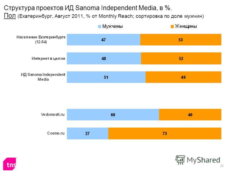 34 Структура проектов ИД Sanoma Independent Media, в %. Пол (Екатеринбург, Август 2011, % от Monthly Reach; сортировка по доле мужчин)