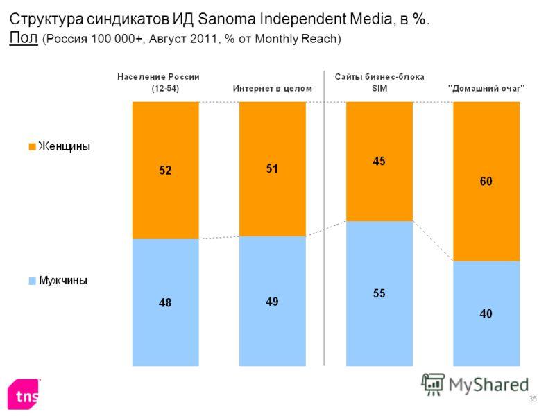 35 Структура синдикатов ИД Sanoma Independent Media, в %. Пол (Россия 100 000+, Август 2011, % от Monthly Reach)