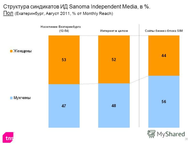 38 Структура синдикатов ИД Sanoma Independent Media, в %. Пол (Екатеринбург, Август 2011, % от Monthly Reach)