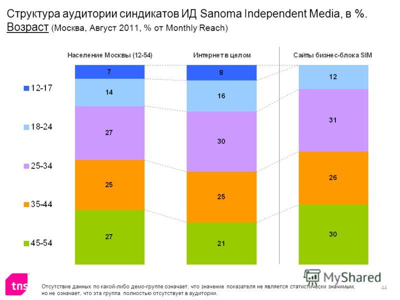 44 Структура аудитории синдикатов ИД Sanoma Independent Media, в %. Возраст (Москва, Август 2011, % от Monthly Reach) Отсутствие данных по какой-либо демо-группе означает, что значение показателя не является статистически значимым, но не означает, чт
