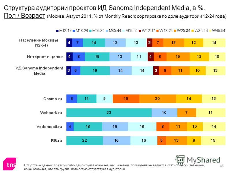 48 Отсутствие данных по какой-либо демо-группе означает, что значение показателя не является статистически значимым, но не означает, что эта группа полностью отсутствует в аудитории. Структура аудитории проектов ИД Sanoma Independent Media, в %. Пол