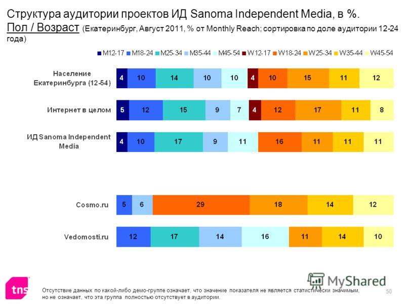 50 Отсутствие данных по какой-либо демо-группе означает, что значение показателя не является статистически значимым, но не означает, что эта группа полностью отсутствует в аудитории. Структура аудитории проектов ИД Sanoma Independent Media, в %. Пол