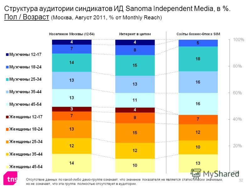 52 Структура аудитории синдикатов ИД Sanoma Independent Media, в %. Пол / Возраст (Москва, Август 2011, % от Monthly Reach) Отсутствие данных по какой-либо демо-группе означает, что значение показателя не является статистически значимым, но не означа