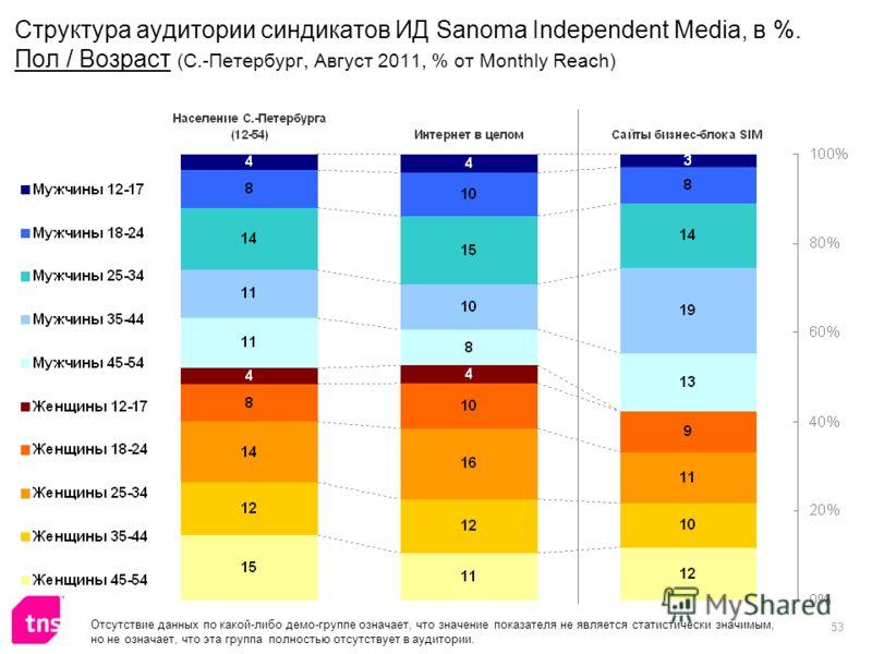 53 Структура аудитории синдикатов ИД Sanoma Independent Media, в %. Пол / Возраст (С.-Петербург, Август 2011, % от Monthly Reach) Отсутствие данных по какой-либо демо-группе означает, что значение показателя не является статистически значимым, но не