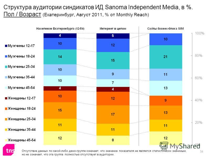 54 Структура аудитории синдикатов ИД Sanoma Independent Media, в %. Пол / Возраст (Екатеринбург, Август 2011, % от Monthly Reach) Отсутствие данных по какой-либо демо-группе означает, что значение показателя не является статистически значимым, но не
