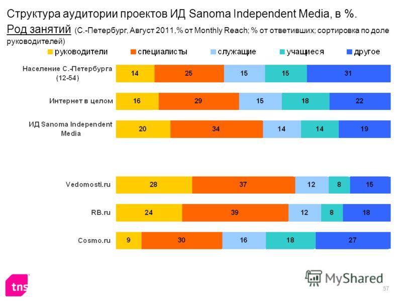 57 Структура аудитории проектов ИД Sanoma Independent Media, в %. Род занятий (С.-Петербург, Август 2011,% от Monthly Reach; % от ответивших; сортировка по доле руководителей)