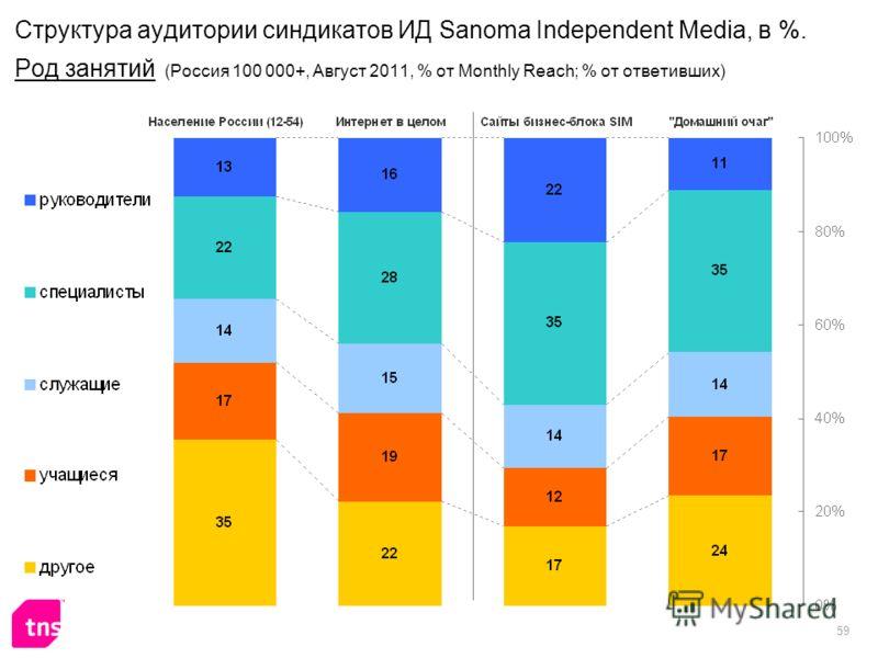 59 Структура аудитории синдикатов ИД Sanoma Independent Media, в %. Род занятий (Россия 100 000+, Август 2011, % от Monthly Reach; % от ответивших)