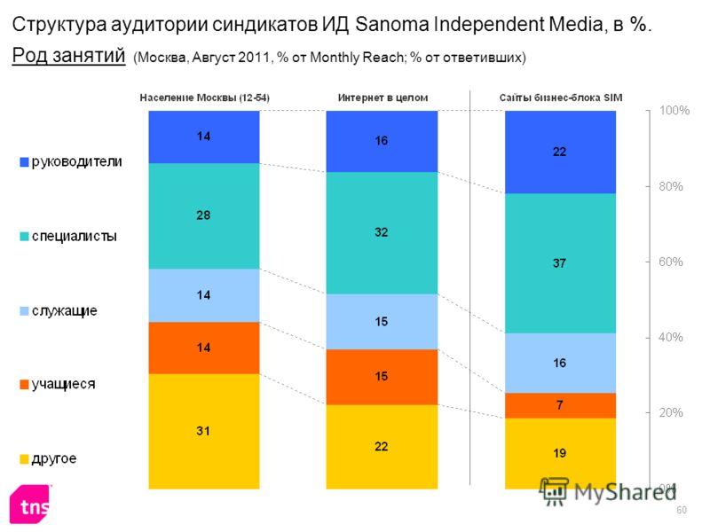60 Структура аудитории синдикатов ИД Sanoma Independent Media, в %. Род занятий (Москва, Август 2011, % от Monthly Reach; % от ответивших)