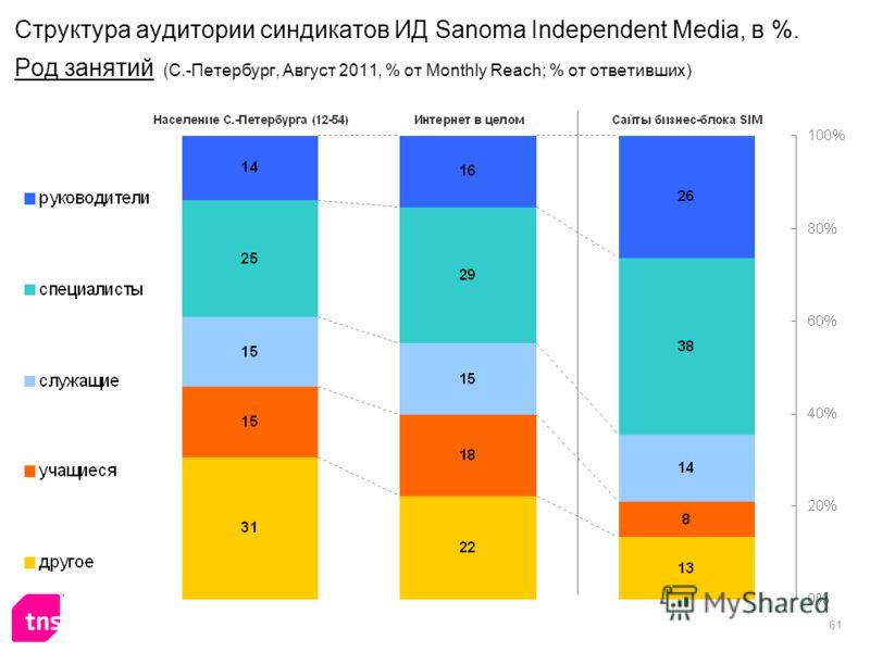 61 Структура аудитории синдикатов ИД Sanoma Independent Media, в %. Род занятий (С.-Петербург, Август 2011, % от Monthly Reach; % от ответивших)