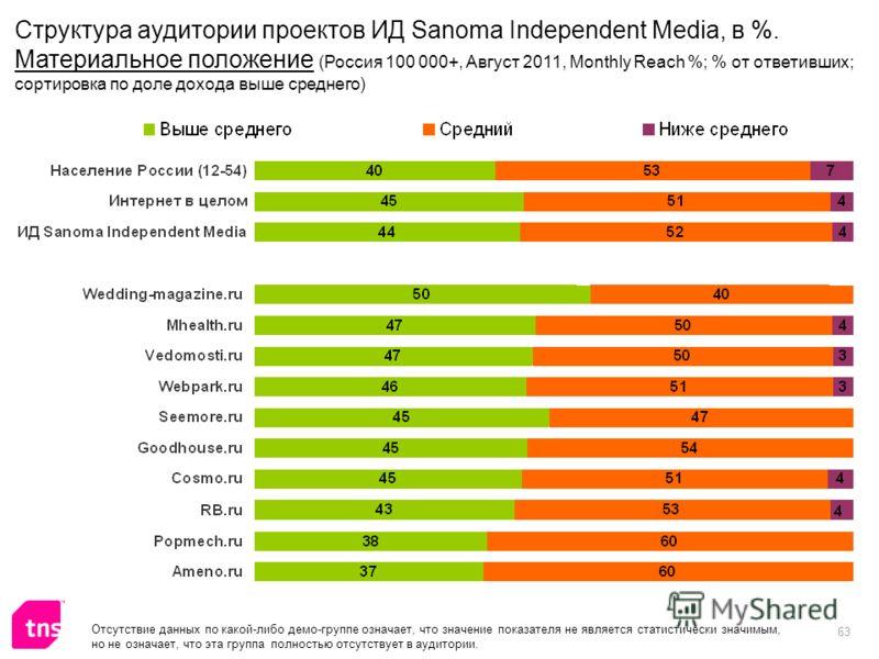 63 Отсутствие данных по какой-либо демо-группе означает, что значение показателя не является статистически значимым, но не означает, что эта группа полностью отсутствует в аудитории. Структура аудитории проектов ИД Sanoma Independent Media, в %. Мате