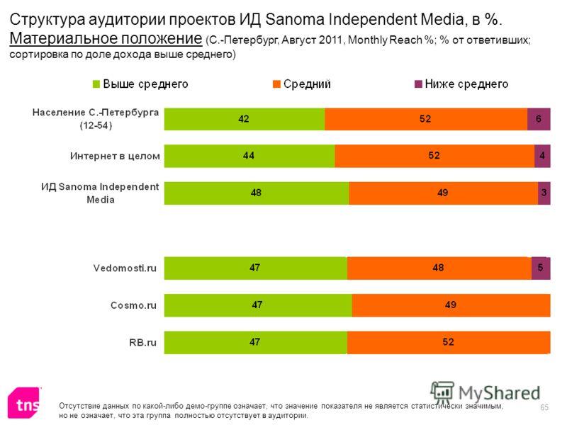 65 Отсутствие данных по какой-либо демо-группе означает, что значение показателя не является статистически значимым, но не означает, что эта группа полностью отсутствует в аудитории. Структура аудитории проектов ИД Sanoma Independent Media, в %. Мате