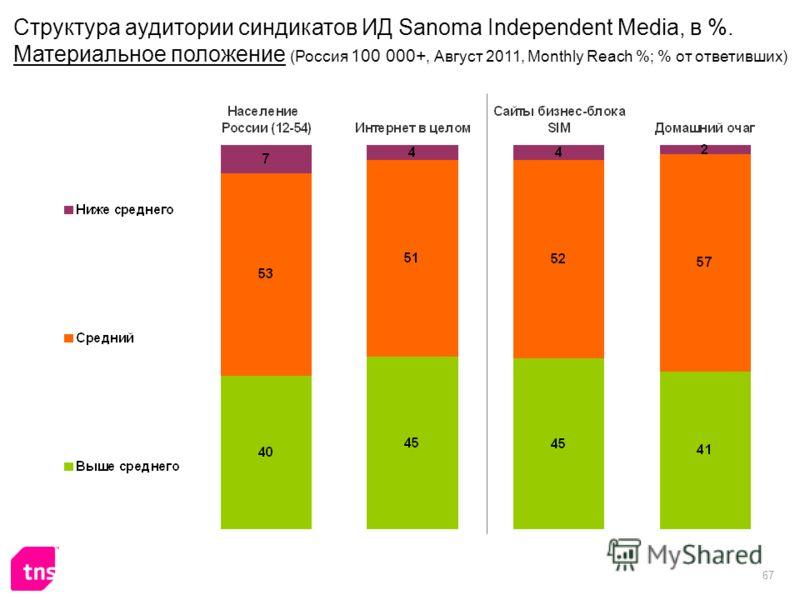 67 Структура аудитории синдикатов ИД Sanoma Independent Media, в %. Материальное положение (Россия 100 000+, Август 2011, Monthly Reach %; % от ответивших)