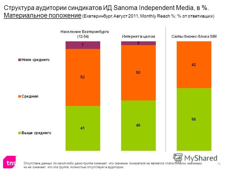 70 Структура аудитории синдикатов ИД Sanoma Independent Media, в %. Материальное положение (Екатеринбург, Август 2011, Monthly Reach %; % от ответивших) Отсутствие данных по какой-либо демо-группе означает, что значение показателя не является статист