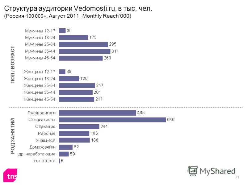 71 Структура аудитории Vedomosti.ru, в тыс. чел. (Россия 100 000+, Август 2011, Monthly Reach000) ПОЛ / ВОЗРАСТ РОД ЗАНЯТИЙ