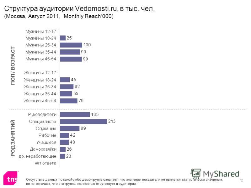72 Структура аудитории Vedomosti.ru, в тыс. чел. (Москва, Август 2011, Monthly Reach000) ПОЛ / ВОЗРАСТ РОД ЗАНЯТИЙ Отсутствие данных по какой-либо демо-группе означает, что значение показателя не является статистически значимым, но не означает, что э