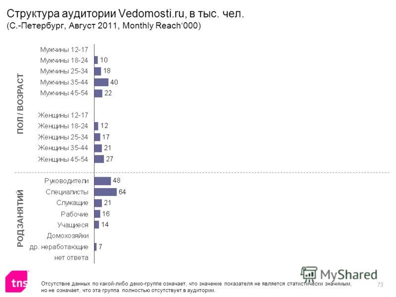 73 Структура аудитории Vedomosti.ru, в тыс. чел. (С.-Петербург, Август 2011, Monthly Reach000) ПОЛ / ВОЗРАСТ РОД ЗАНЯТИЙ Отсутствие данных по какой-либо демо-группе означает, что значение показателя не является статистически значимым, но не означает,