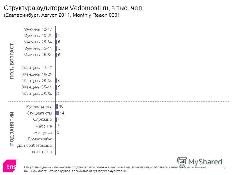 74 Структура аудитории Vedomosti.ru, в тыс. чел. (Екатеринбург, Август 2011, Monthly Reach000) ПОЛ / ВОЗРАСТ РОД ЗАНЯТИЙ Отсутствие данных по какой-либо демо-группе означает, что значение показателя не является статистически значимым, но не означает,