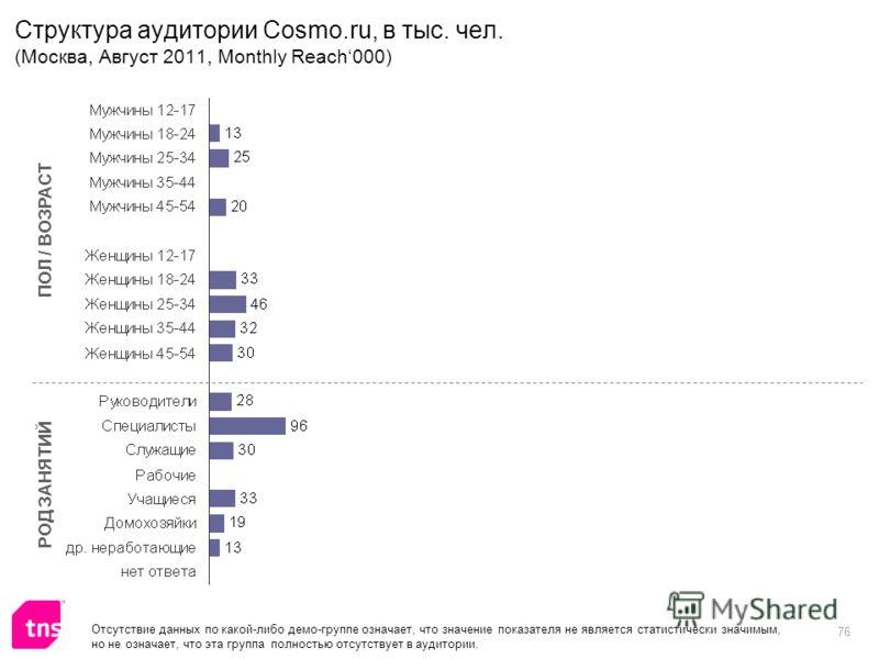 76 Структура аудитории Cosmo.ru, в тыс. чел. (Москва, Август 2011, Monthly Reach000) ПОЛ / ВОЗРАСТ РОД ЗАНЯТИЙ Отсутствие данных по какой-либо демо-группе означает, что значение показателя не является статистически значимым, но не означает, что эта г