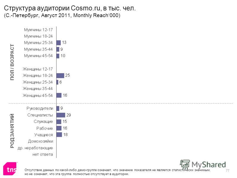 77 Структура аудитории Cosmo.ru, в тыс. чел. (С.-Петербург, Август 2011, Monthly Reach000) ПОЛ / ВОЗРАСТ РОД ЗАНЯТИЙ Отсутствие данных по какой-либо демо-группе означает, что значение показателя не является статистически значимым, но не означает, что