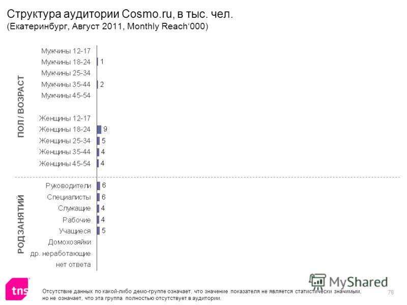 78 Структура аудитории Cosmo.ru, в тыс. чел. (Екатеринбург, Август 2011, Monthly Reach000) ПОЛ / ВОЗРАСТ РОД ЗАНЯТИЙ Отсутствие данных по какой-либо демо-группе означает, что значение показателя не является статистически значимым, но не означает, что