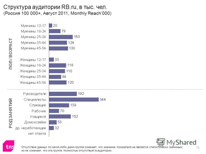 79 ПОЛ / ВОЗРАСТ РОД ЗАНЯТИЙ Структура аудитории RB.ru, в тыс. чел. (Россия 100 000+, Август 2011, Monthly Reach000) Отсутствие данных по какой-либо демо-группе означает, что значение показателя не является статистически значимым, но не означает, что