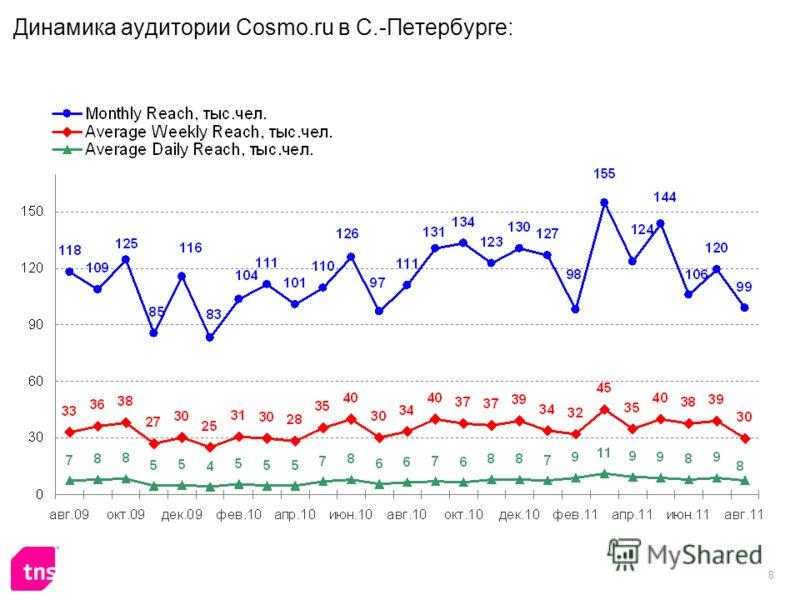 8 Динамика аудитории Cosmo.ru в С.-Петербурге: