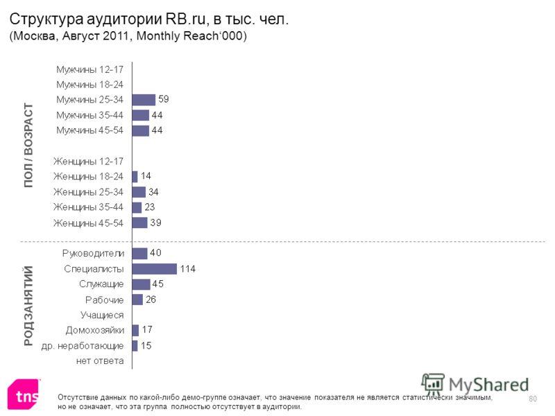 80 ПОЛ / ВОЗРАСТ РОД ЗАНЯТИЙ Отсутствие данных по какой-либо демо-группе означает, что значение показателя не является статистически значимым, но не означает, что эта группа полностью отсутствует в аудитории. Структура аудитории RB.ru, в тыс. чел. (М