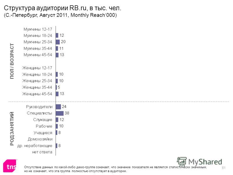 81 ПОЛ / ВОЗРАСТ РОД ЗАНЯТИЙ Отсутствие данных по какой-либо демо-группе означает, что значение показателя не является статистически значимым, но не означает, что эта группа полностью отсутствует в аудитории. Структура аудитории RB.ru, в тыс. чел. (С