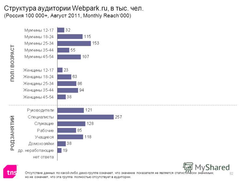 82 Структура аудитории Webpark.ru, в тыс. чел. (Россия 100 000+, Август 2011, Monthly Reach000) ПОЛ / ВОЗРАСТ РОД ЗАНЯТИЙ Отсутствие данных по какой-либо демо-группе означает, что значение показателя не является статистически значимым, но не означает