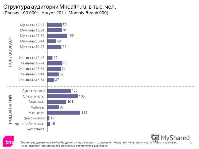 84 Структура аудитории Mhealth.ru, в тыс. чел. (Россия 100 000+, Август 2011, Monthly Reach000) ПОЛ / ВОЗРАСТ РОД ЗАНЯТИЙ Отсутствие данных по какой-либо демо-группе означает, что значение показателя не является статистически значимым, но не означает