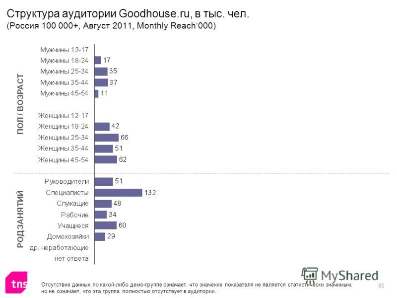 85 Структура аудитории Goodhouse.ru, в тыс. чел. (Россия 100 000+, Август 2011, Monthly Reach000) ПОЛ / ВОЗРАСТ РОД ЗАНЯТИЙ Отсутствие данных по какой-либо демо-группе означает, что значение показателя не является статистически значимым, но не означа