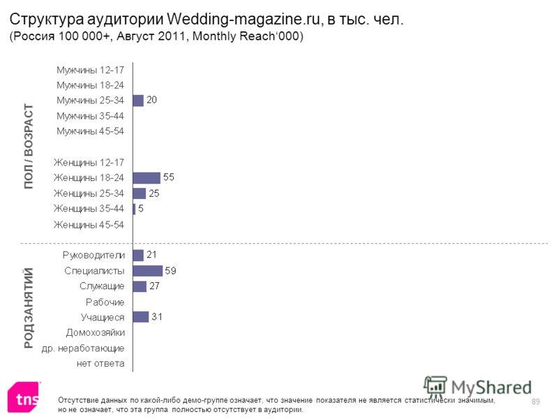 89 Структура аудитории Wedding-magazine.ru, в тыс. чел. (Россия 100 000+, Август 2011, Monthly Reach000) ПОЛ / ВОЗРАСТ РОД ЗАНЯТИЙ Отсутствие данных по какой-либо демо-группе означает, что значение показателя не является статистически значимым, но не