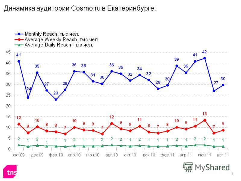 9 Динамика аудитории Cosmo.ru в Екатеринбурге: